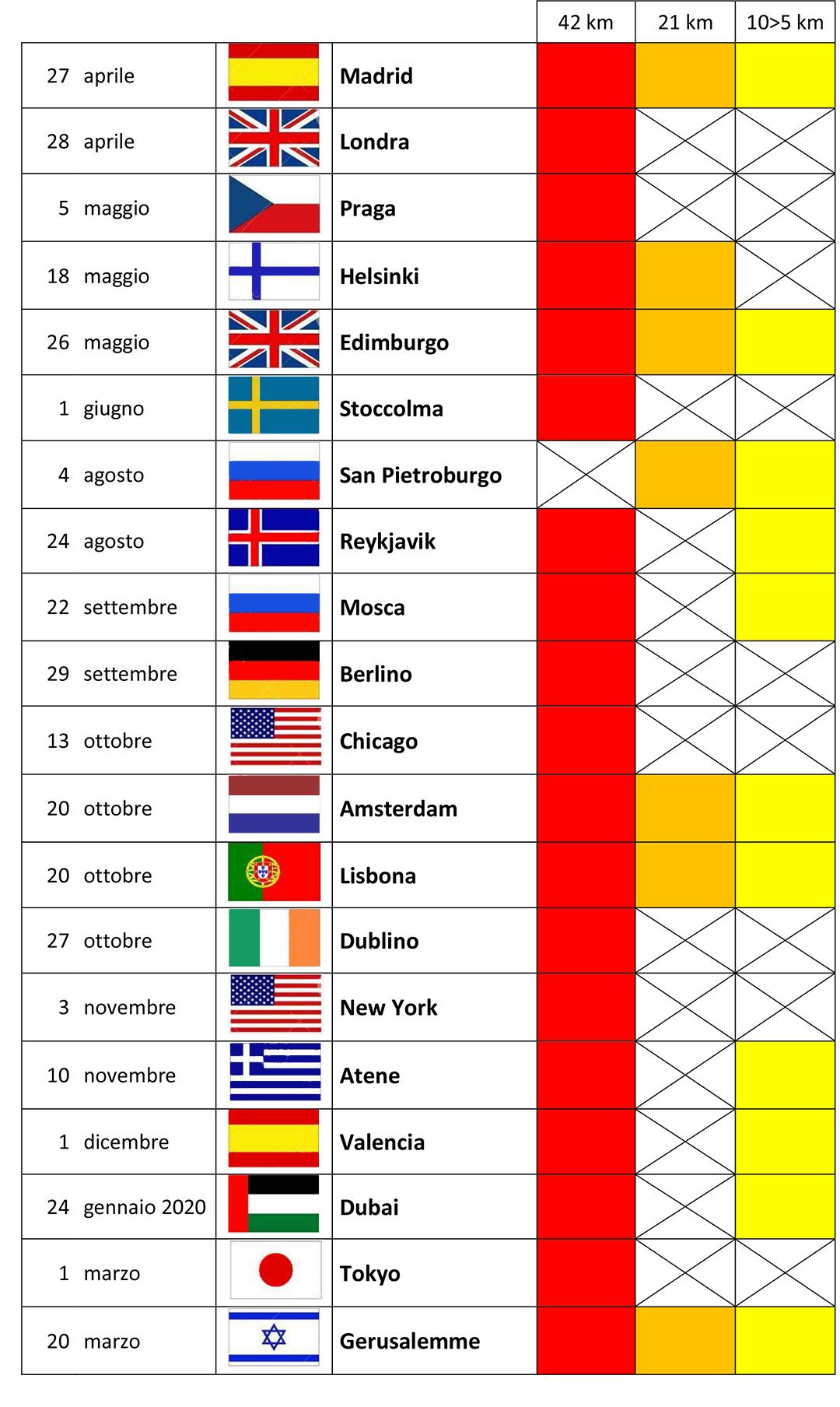 tabella internazionale
