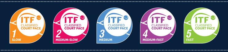 ITF-categorie velocità campi