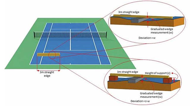 Schema del metodo di misura delle irregolarità sulla superficie del gioco.