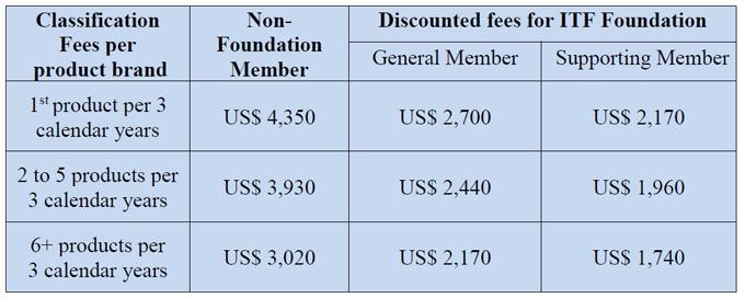 Le tariffe valide per il 2019.