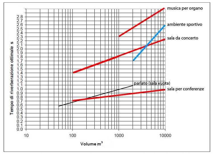 Tempi di riverberazione ottimali per diversi ambienti. In blu e in nero i grafici ottenuti dalle equazioni suggerite nella norma UNI 11367