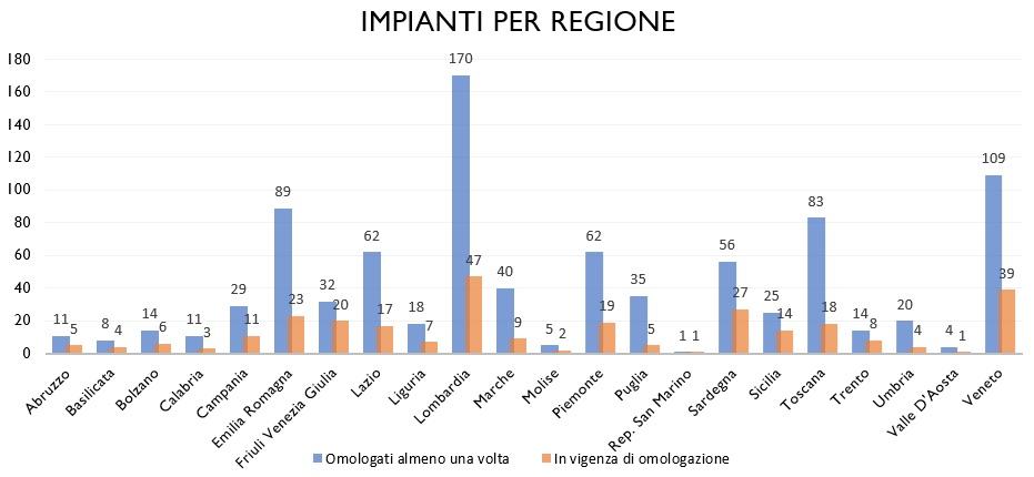Grafico_Impianti_per_Regione