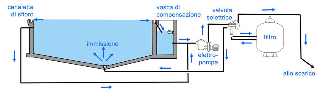Nel sistema a sfioro l'acqua è a livello della pavimentazione, dove viene convogliata in griglie poste lungo il perimetro, per una lunghezza di almeno il 60% del perimetro stesso. Da qui l'acqua deve essere convogliata in una vasca di compenso, che deve bilanciare il volume spostato dai bagnanti immersi nella vasca.