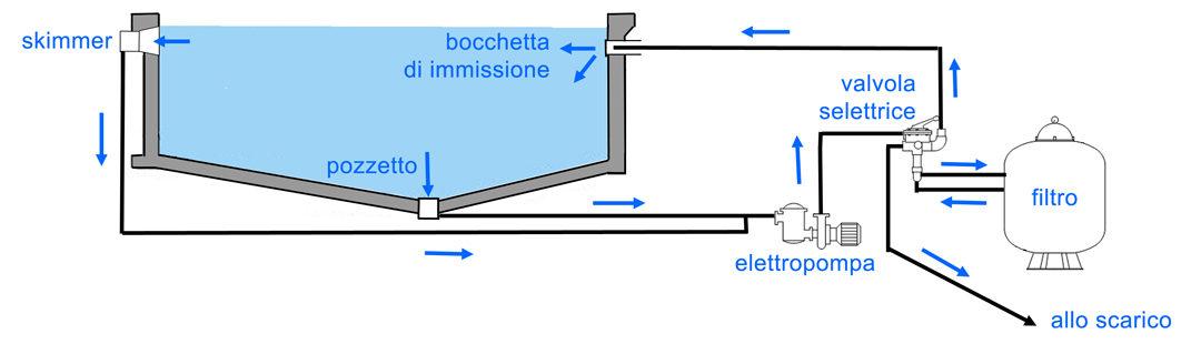 Lo schema di circolazione dell'acqua è diverso nel caso si adotti un sistema di ripresa a skimmer o a sfioro. Lo skimmer è un'apertura sul muro verticale della vasca, attraverso il quale l'acqua viene aspirata direttamente dalle pompe, mantenendo un livello costante (in genere 15 cm dal bordo).