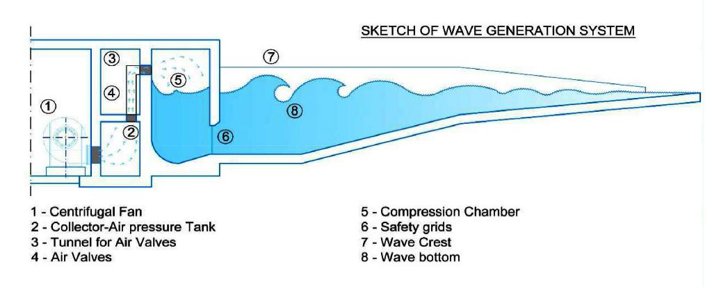 generatore d'onda